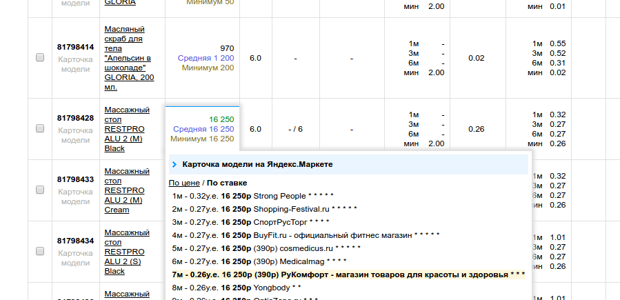 Настройка Яндекс Маркет под ключ