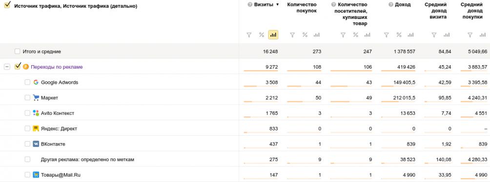 Динамика количества заказов в числовом выражении в том числе по рекламным каналам