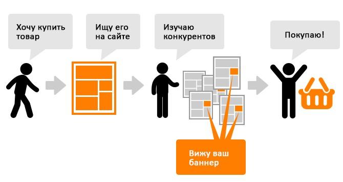 Динамический ремаркетинг Яндекс Директ - Смарт баннеры