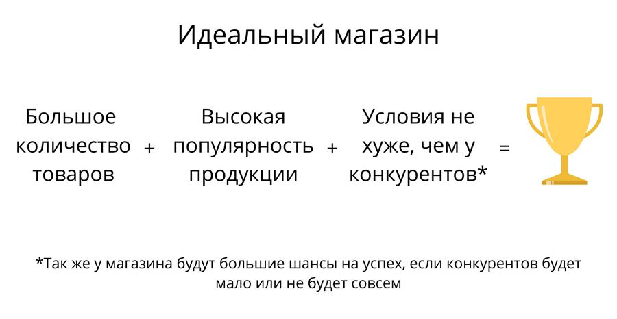 Как подобрать ассортимент для Яндекс Маркет