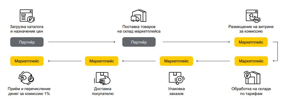 Подключение магазина к Яндекс Маркет FBY