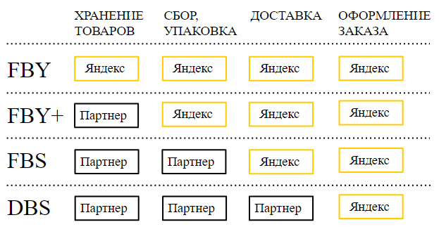 Разместить товары в Яндекс Маркет
