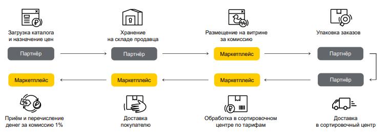 Разместить магазин в Яндекс Маркет по FBS модели