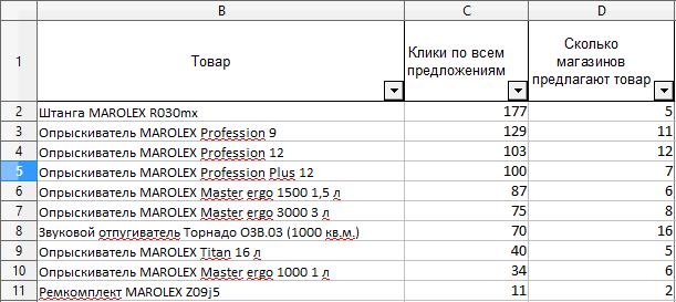 Пример отчета по популярности товаров в Яндекс Маркет