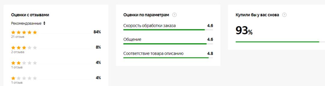 Как повысить рейтинг магазина в Яндекс Маркет